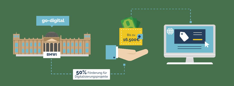 50 Prozent Förderung für Digitalisierungsprojekte